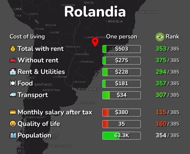 Cost of living in Rolandia infographic