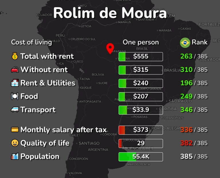 Cost of living in Rolim de Moura infographic