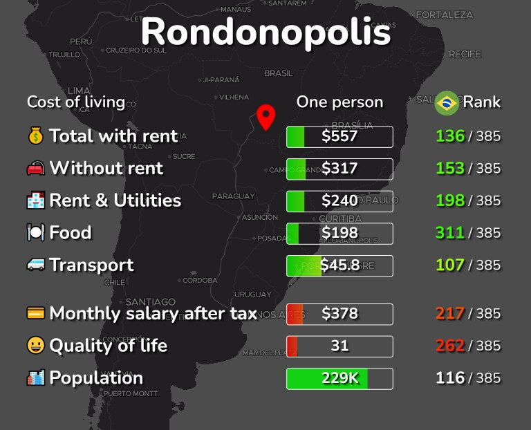 Cost of living in Rondonopolis infographic