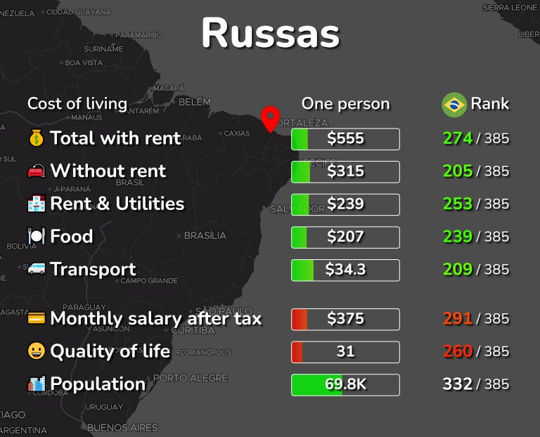 Cost of living in Russas infographic