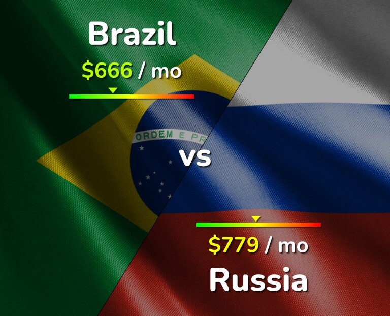 Cost of living in Brazil vs Russia infographic