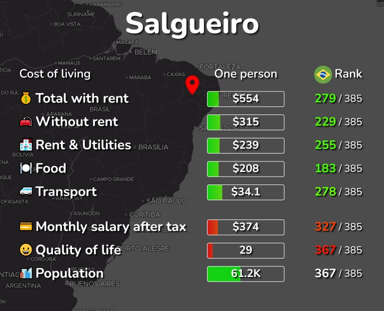 Cost of living in Salgueiro infographic