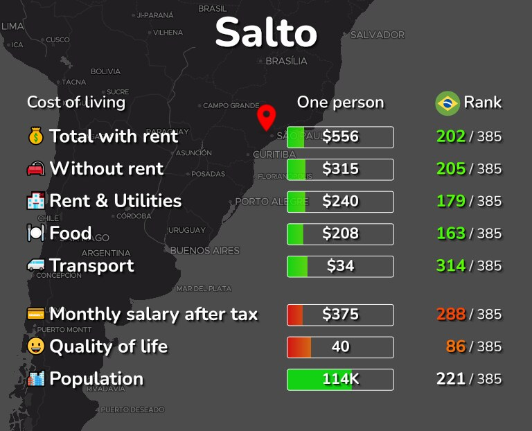 Cost of living in Salto infographic