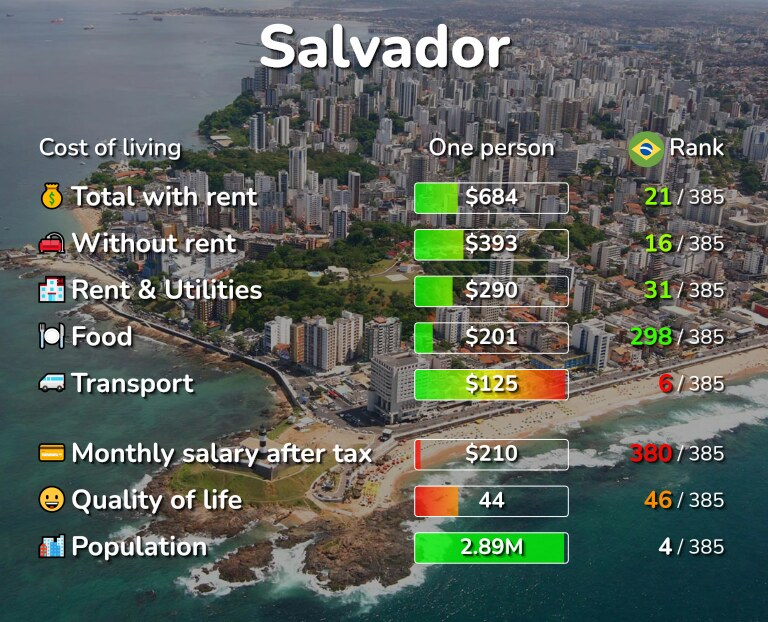 Cost of living in Salvador infographic