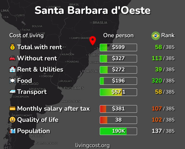 Cost of living in Santa Barbara d'Oeste infographic