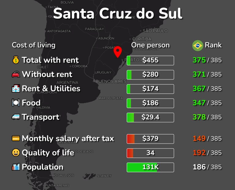 Cost of living in Santa Cruz do Sul infographic