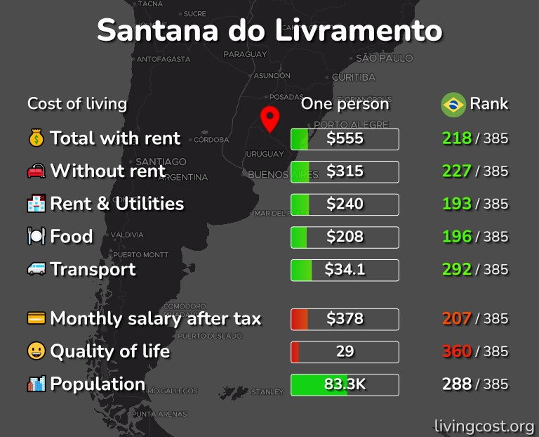 Cost of living in Santana do Livramento infographic