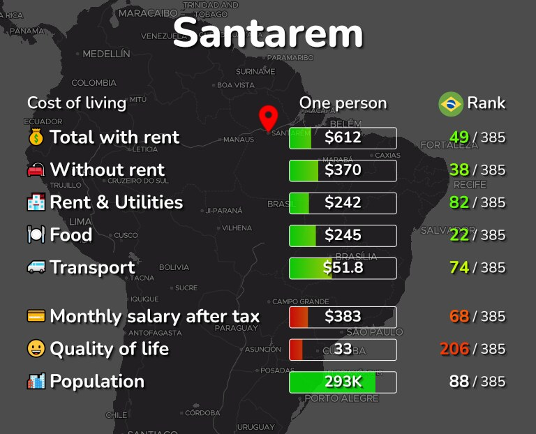 Cost of living in Santarem infographic