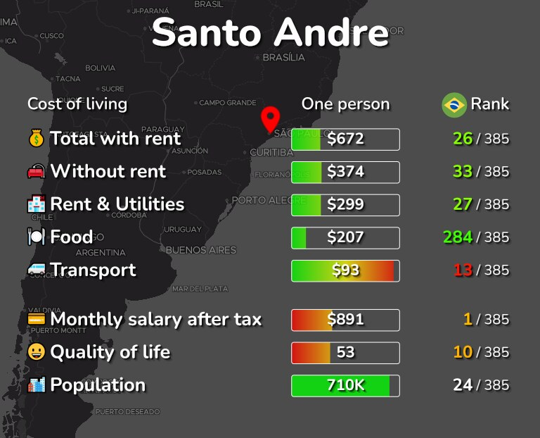 Cost of living in Santo Andre infographic