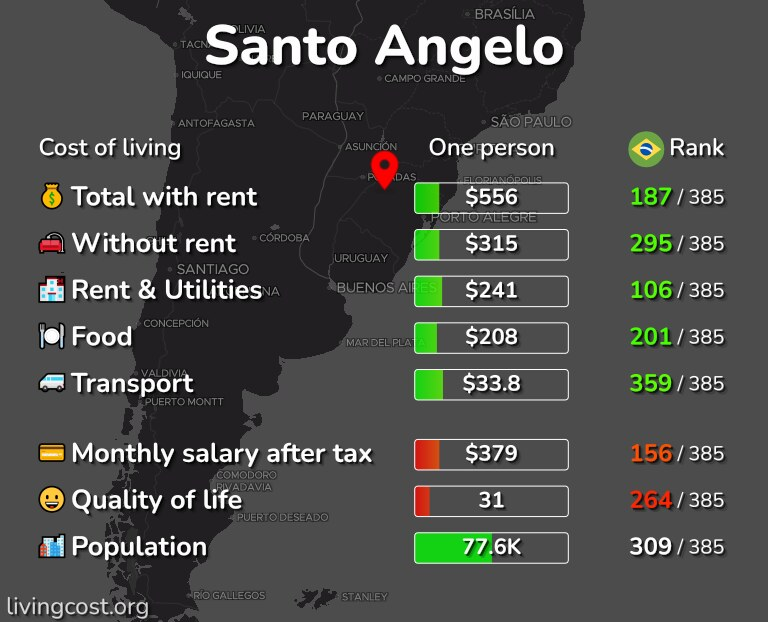 Cost of living in Santo Angelo infographic