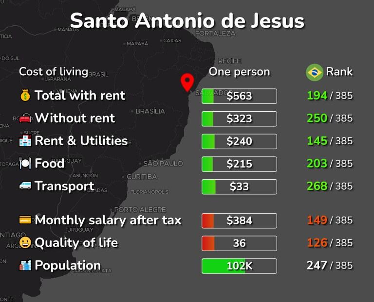 Cost of living in Santo Antonio de Jesus infographic