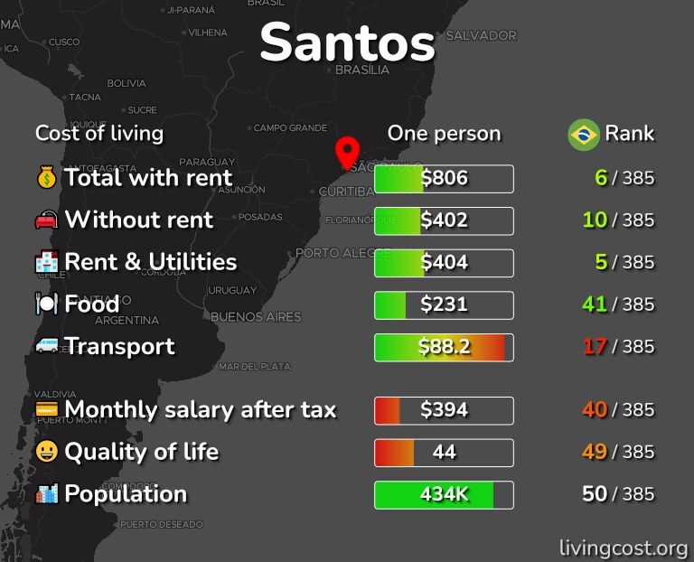 Cost of living in Santos infographic