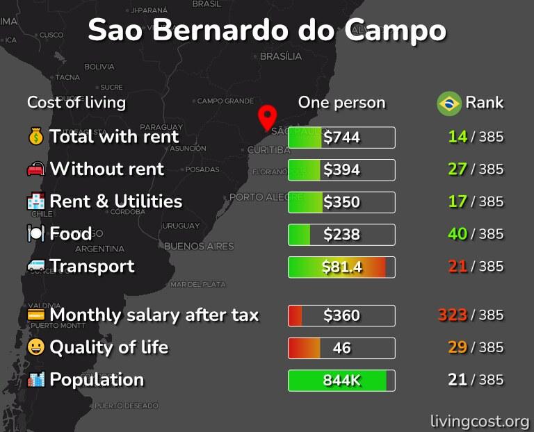Cost of living in Sao Bernardo do Campo infographic