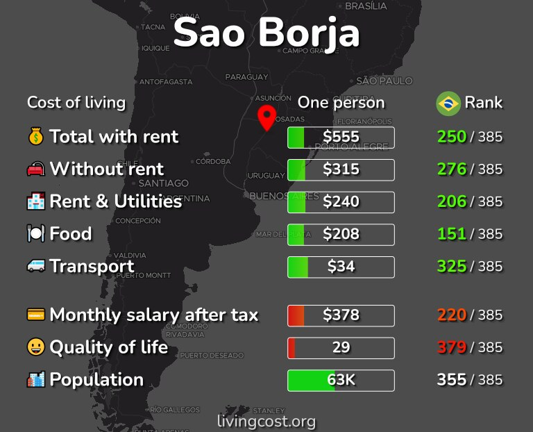 Cost of living in Sao Borja infographic