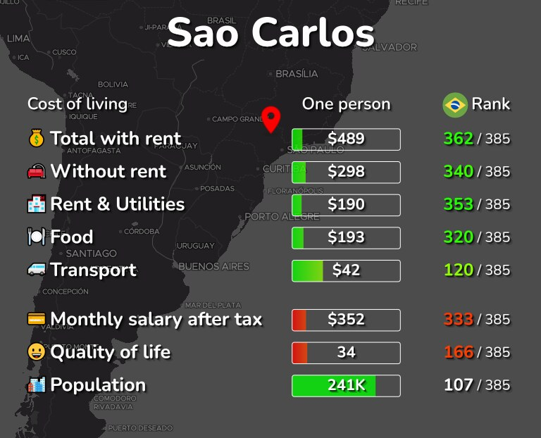 Cost of living in Sao Carlos infographic