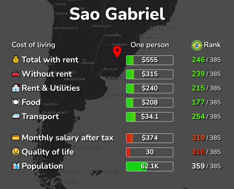Cost of living in Sao Gabriel infographic