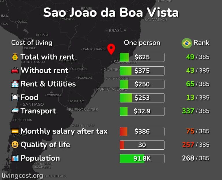 Cost of living in Sao Joao da Boa Vista infographic