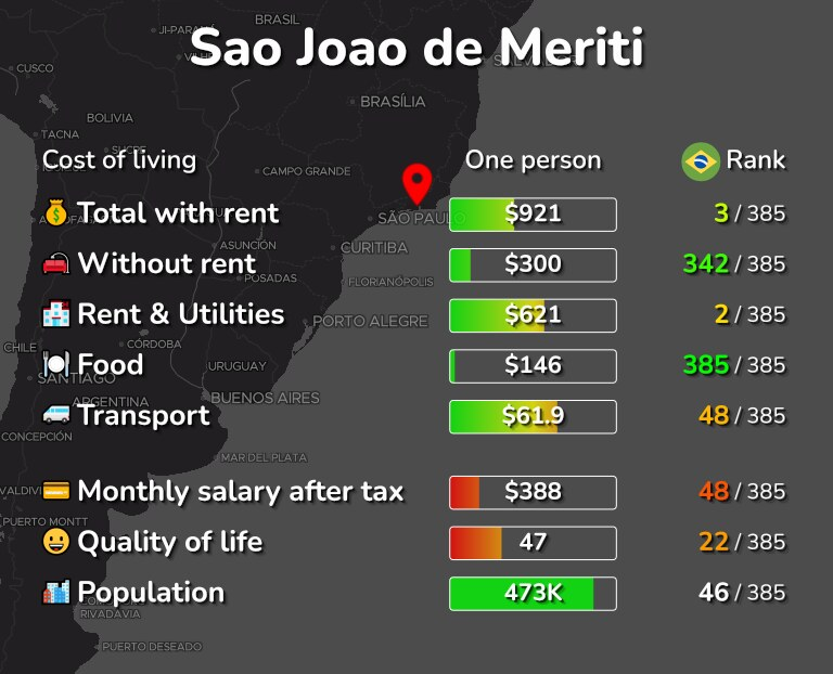 Cost of living in Sao Joao de Meriti infographic