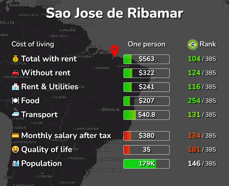 Cost of living in Sao Jose de Ribamar infographic