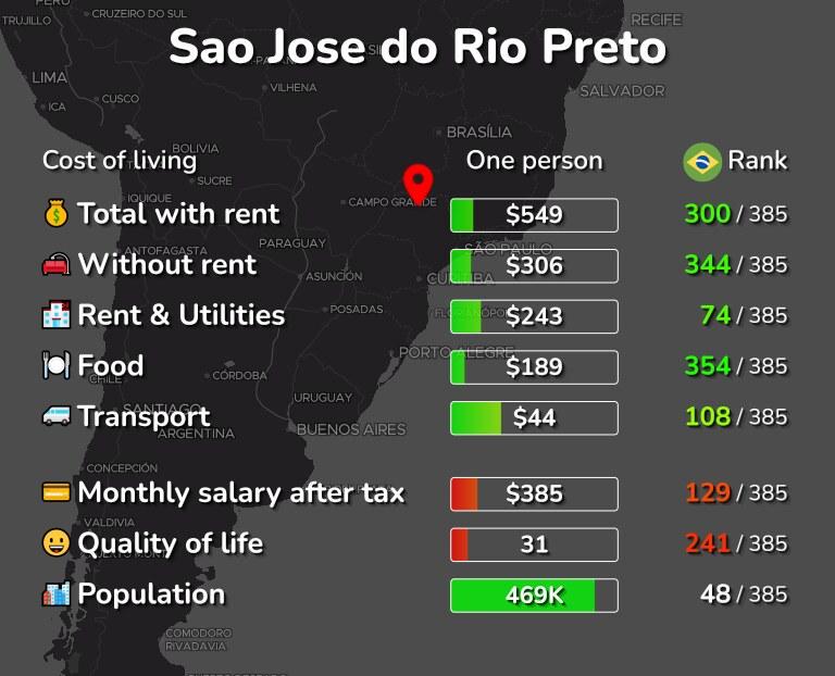 Cost of living in Sao Jose do Rio Preto infographic