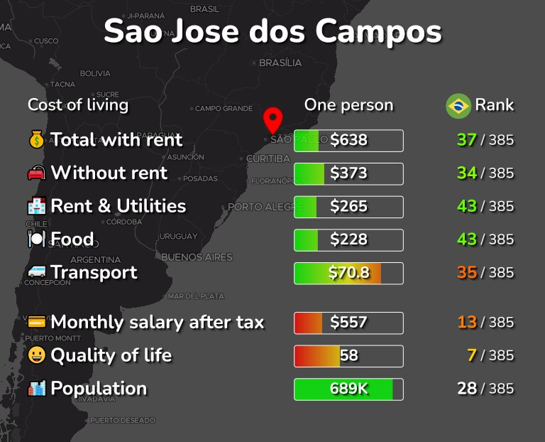 Cost of living in Sao Jose dos Campos infographic