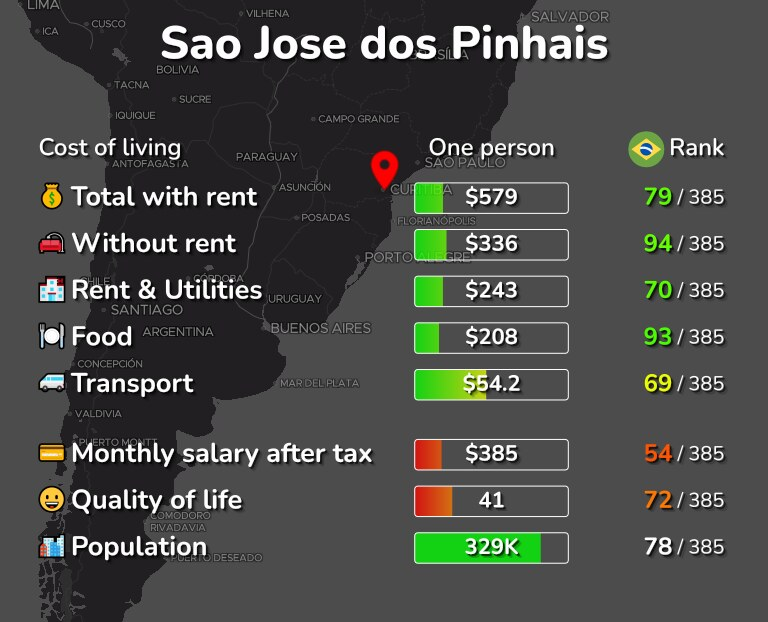 Cost of living in Sao Jose dos Pinhais infographic