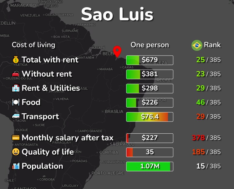 Cost of living in Sao Luis infographic