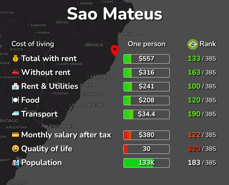 Cost of living in Sao Mateus infographic