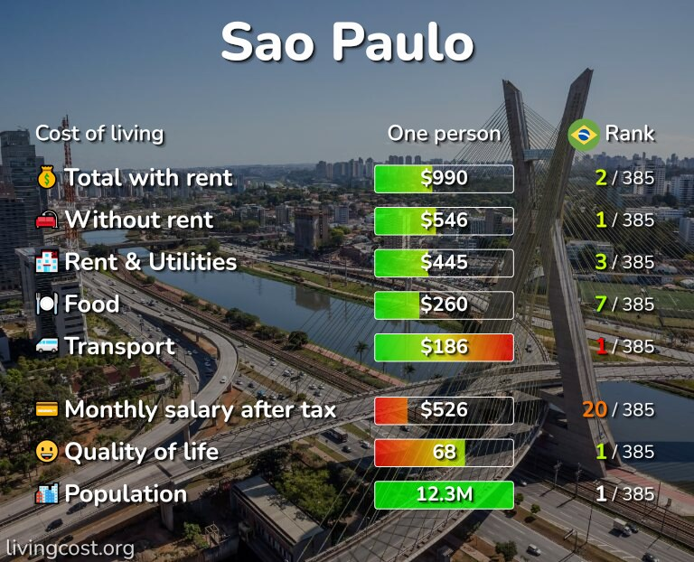 Cost of living in Sao Paulo infographic