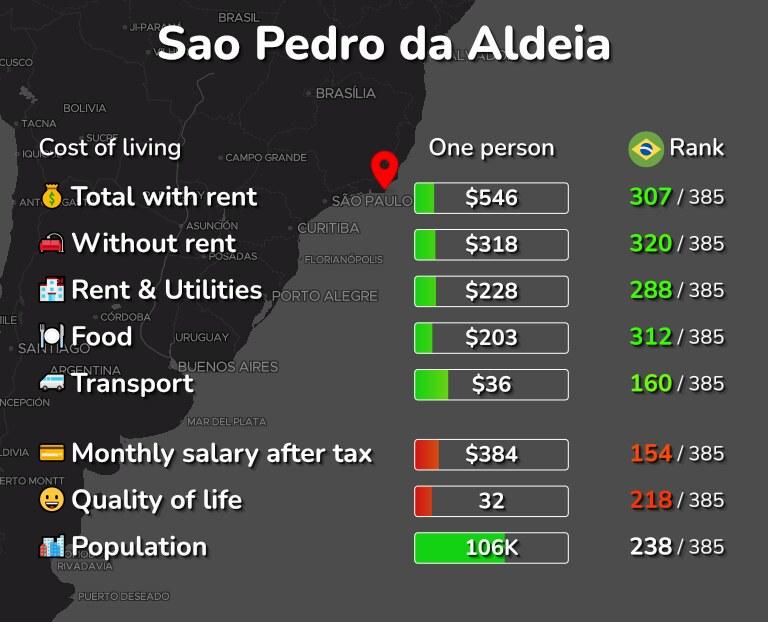 Cost of living in Sao Pedro da Aldeia infographic