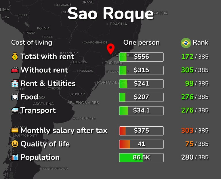 Cost of living in Sao Roque infographic