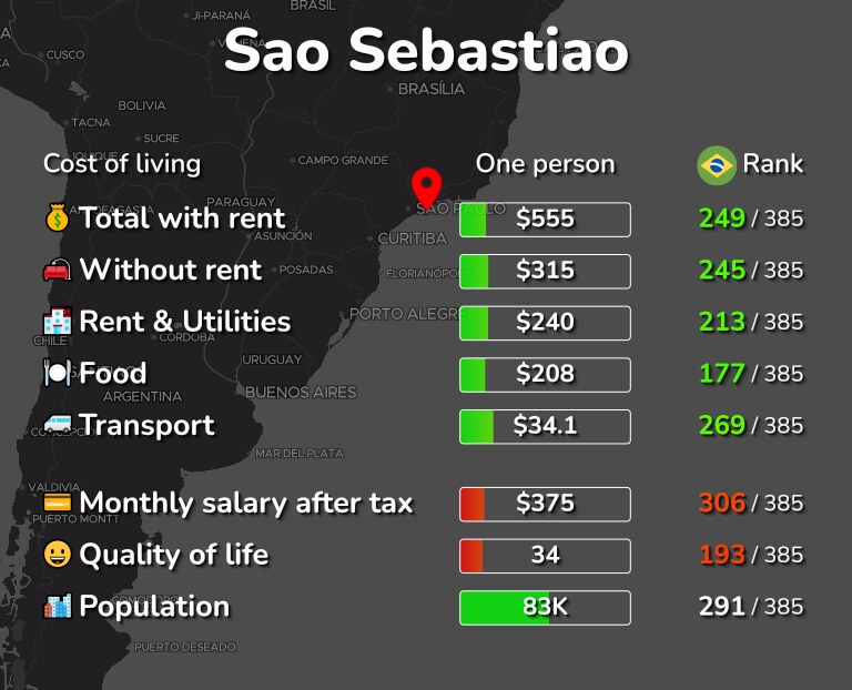 Cost of living in Sao Sebastiao infographic