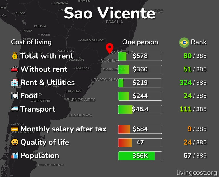 Cost of living in Sao Vicente infographic