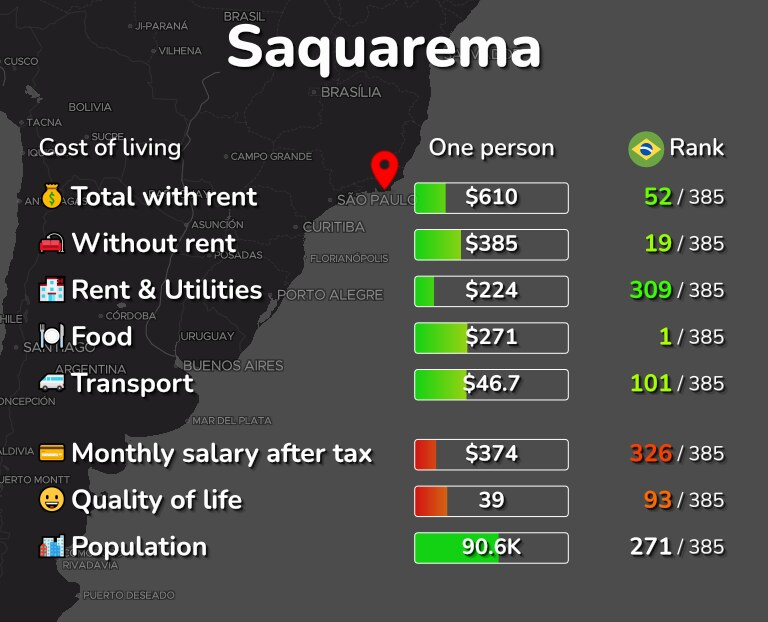 Cost of living in Saquarema infographic