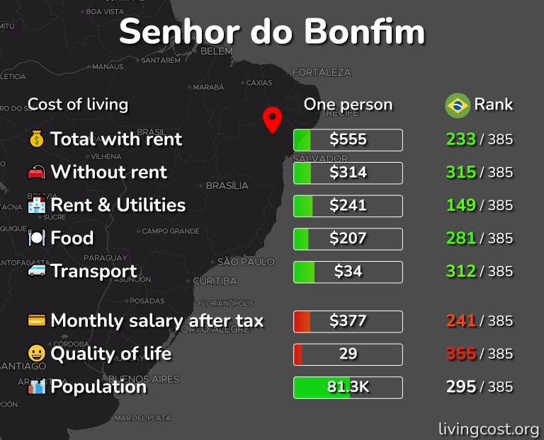 Cost of living in Senhor do Bonfim infographic