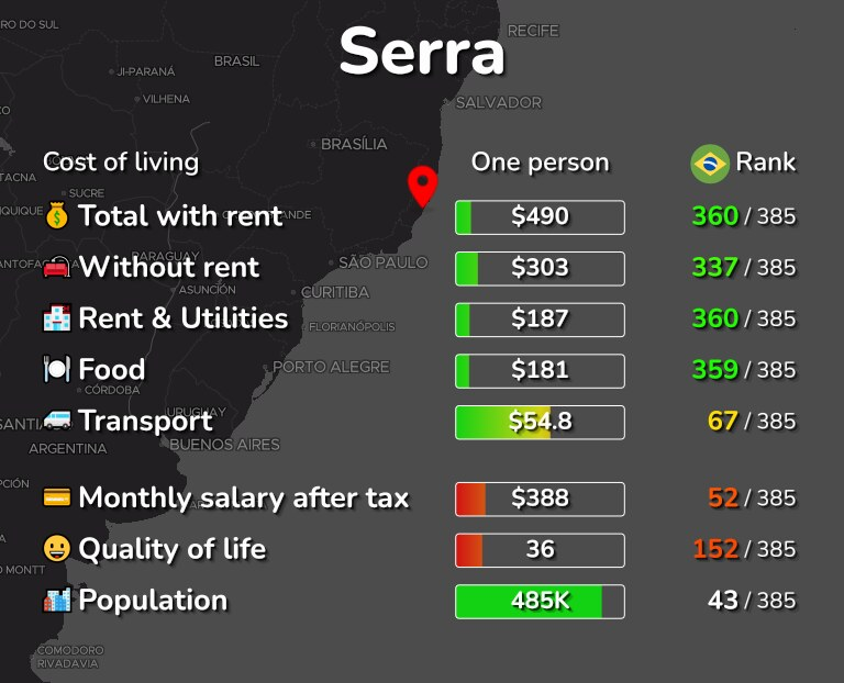 Cost of living in Serra infographic