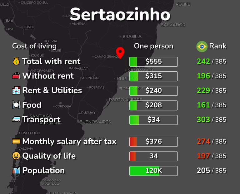Cost of living in Sertaozinho infographic