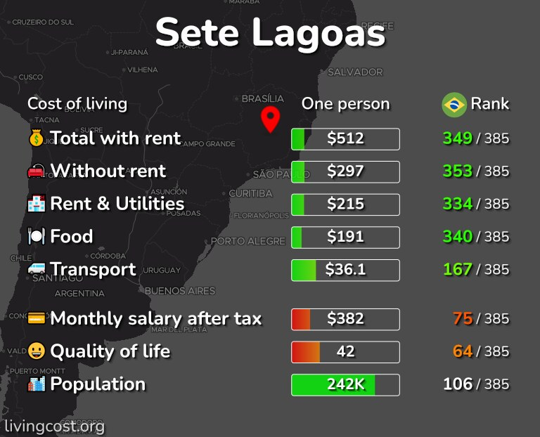 Cost of living in Sete Lagoas infographic