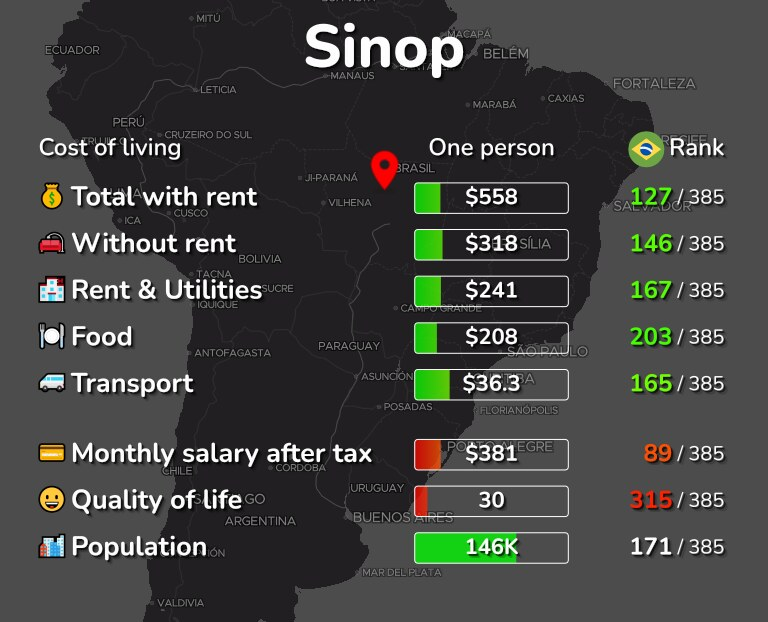 Cost of living in Sinop infographic