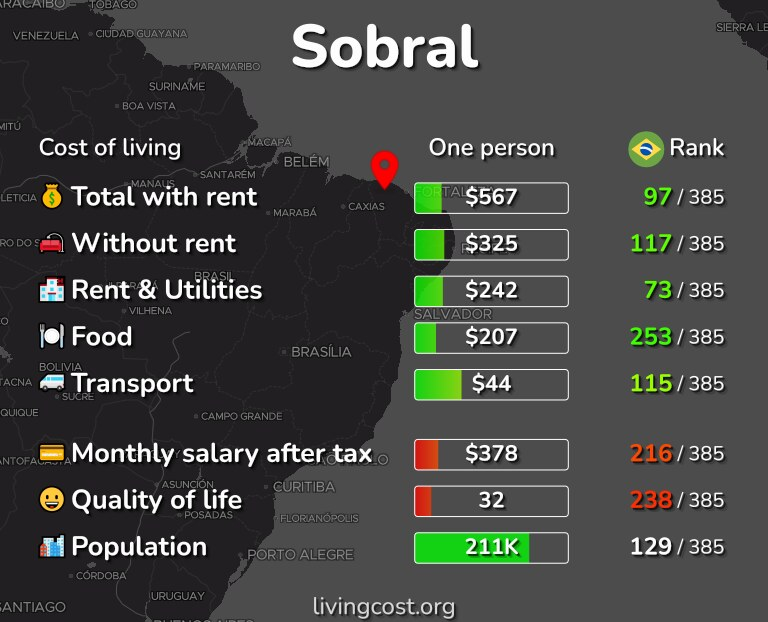 Cost of living in Sobral infographic
