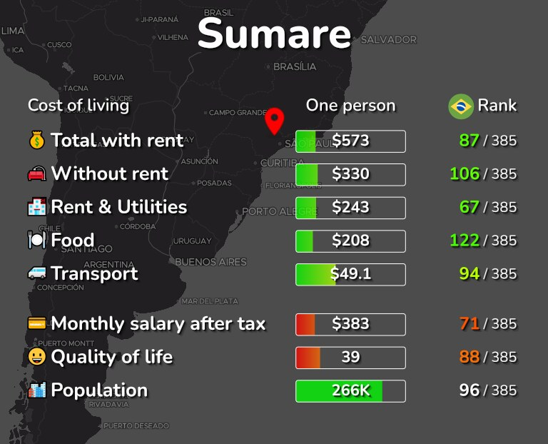 Cost of living in Sumare infographic