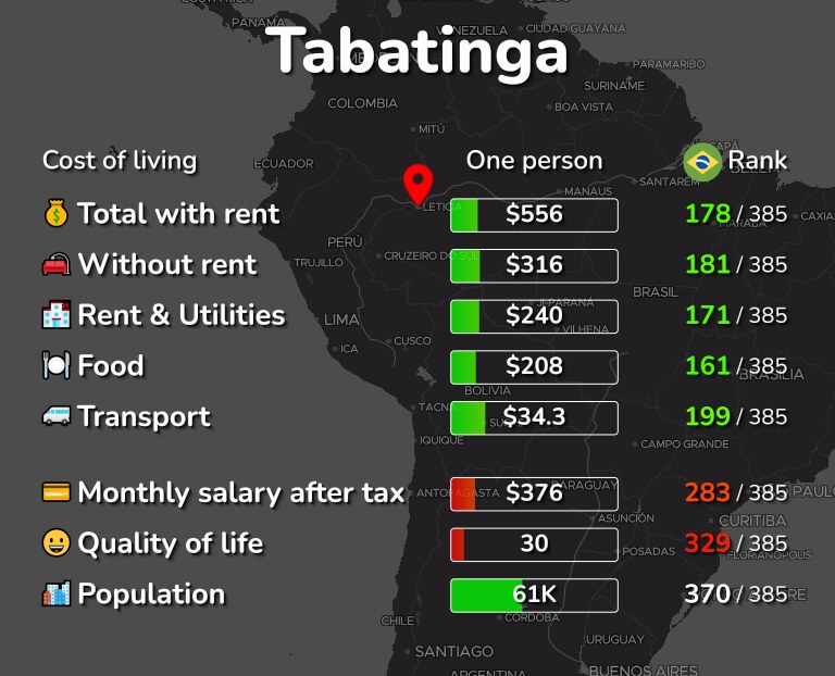 Cost of living in Tabatinga infographic