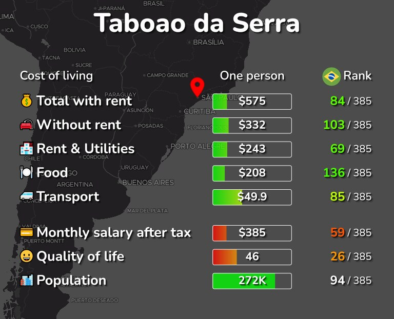 Cost of living in Taboao da Serra infographic