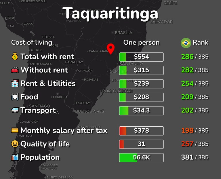 Cost of living in Taquaritinga infographic