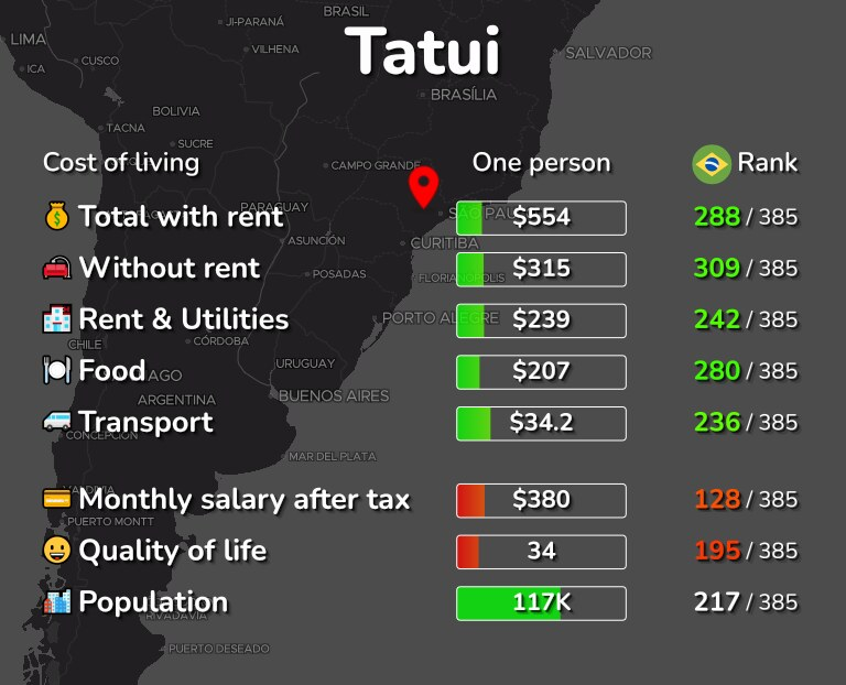 Cost of living in Tatui infographic
