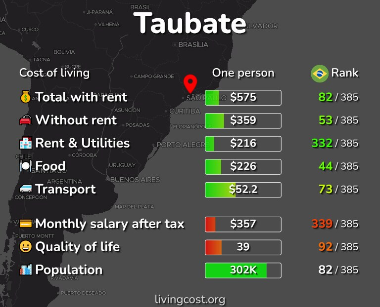 Cost of living in Taubate infographic