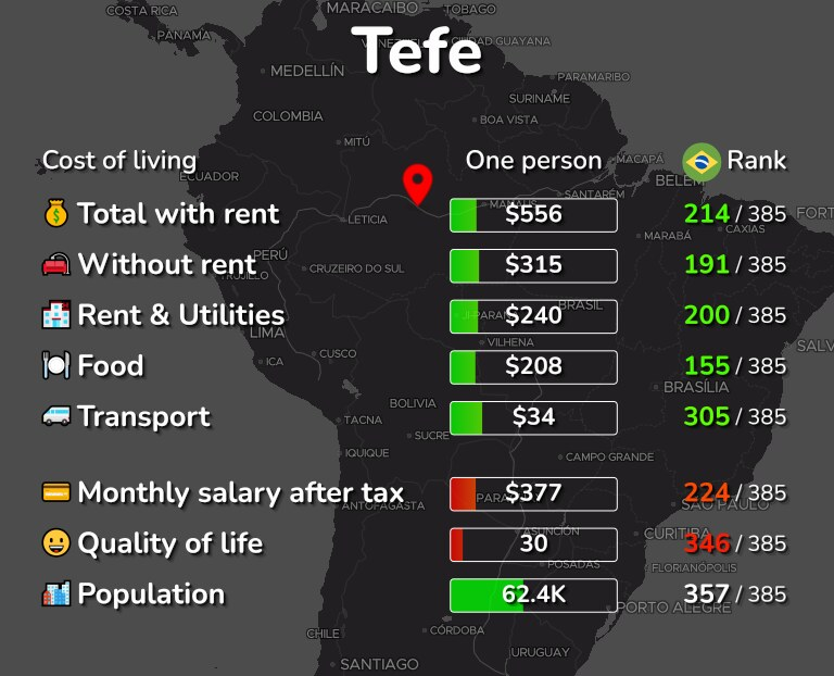 Cost of living in Tefe infographic
