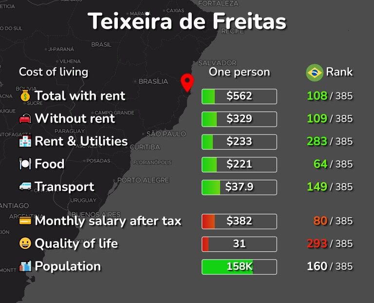 Cost of living in Teixeira de Freitas infographic