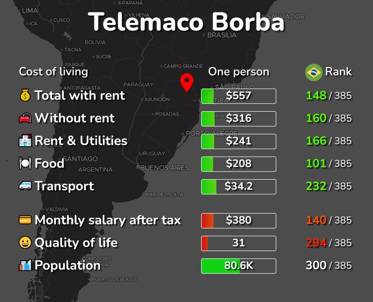 Cost of living in Telemaco Borba infographic