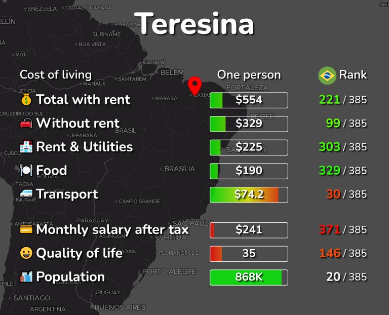 Cost of living in Teresina infographic